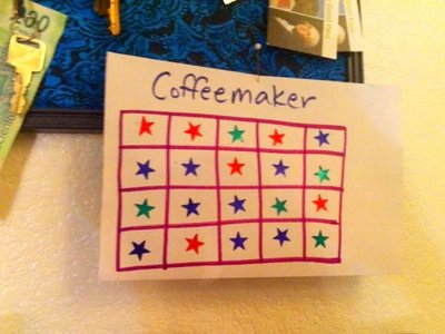 coffeemaker exercise chart